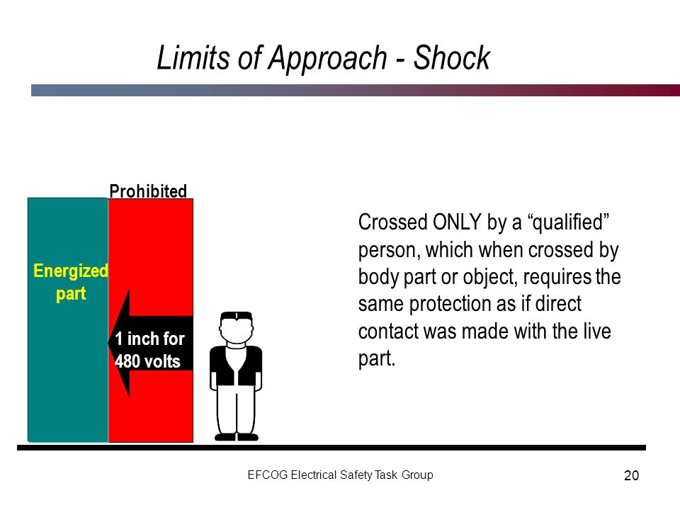 Limits of Approach - Shock