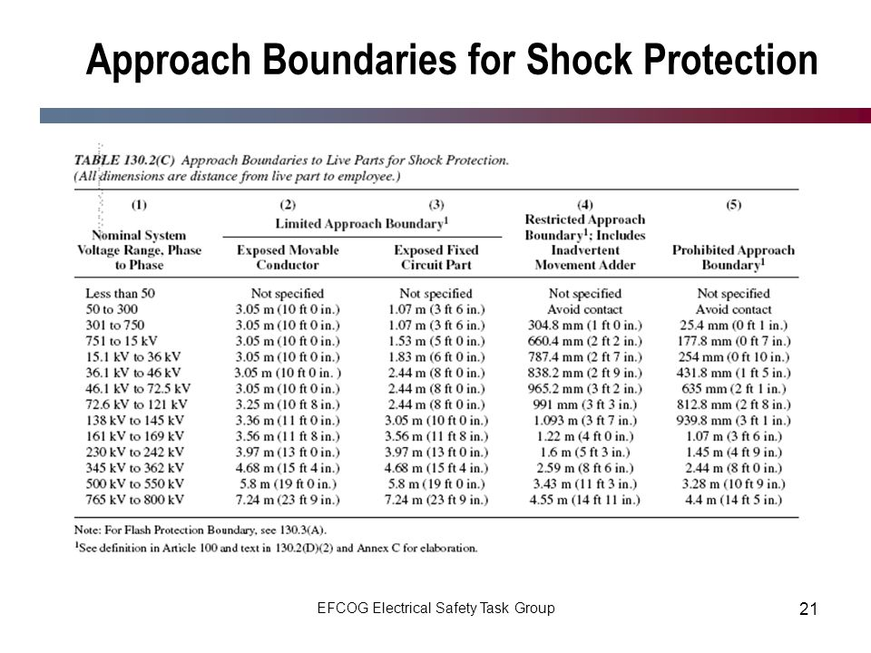Approach Boundaries for Shock Protection