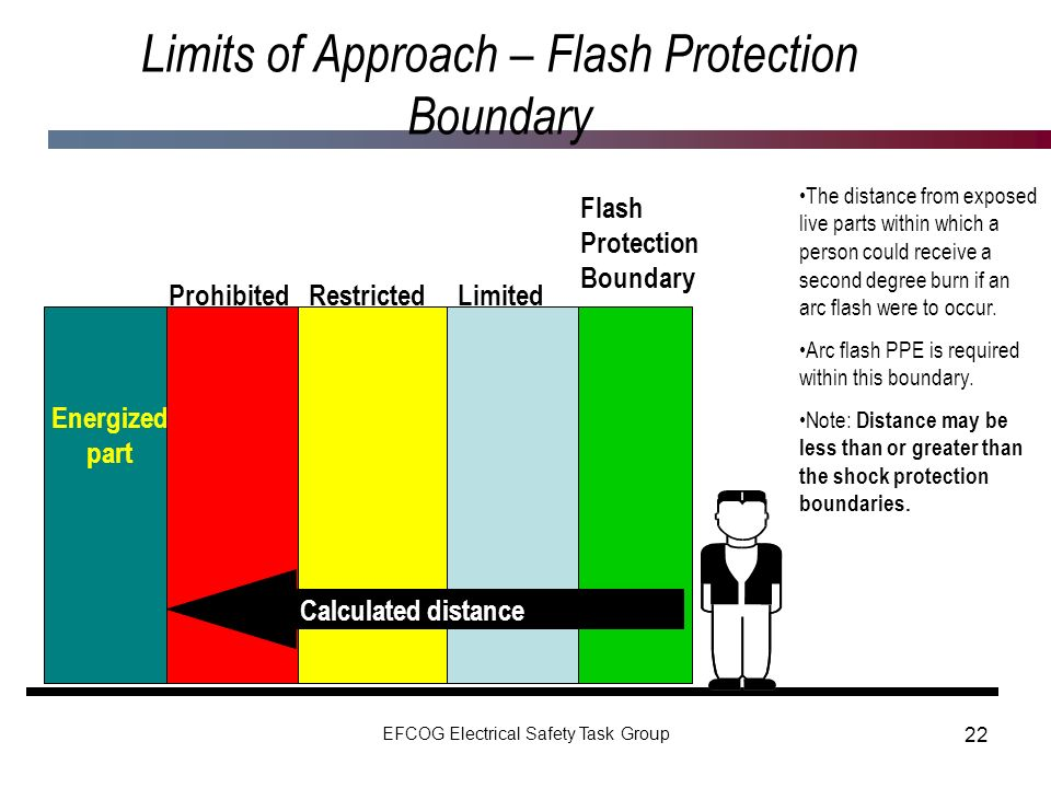 Limits of Approach – Flash Protection Boundary