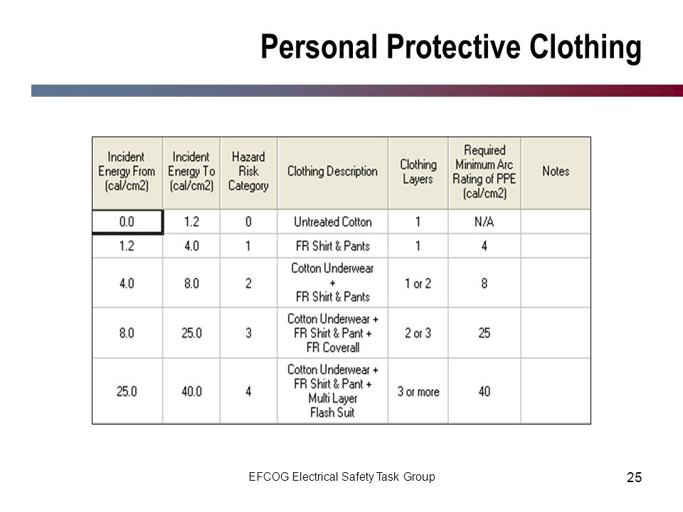 Personal Protective Clothing