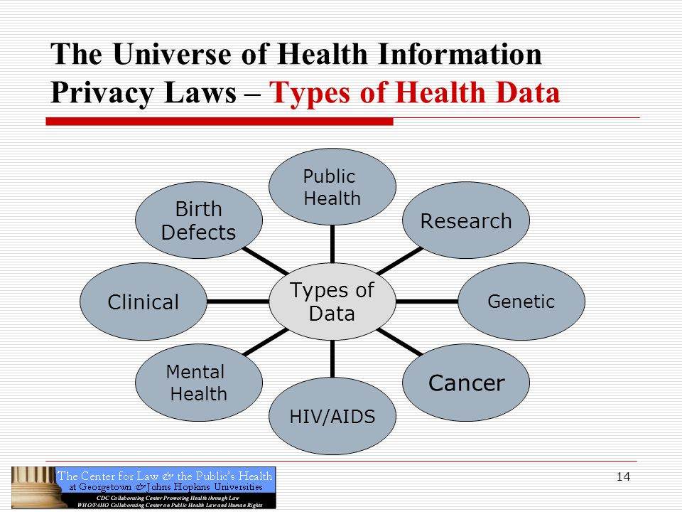 The Universe of Health Information Privacy Laws – Types of Health Data