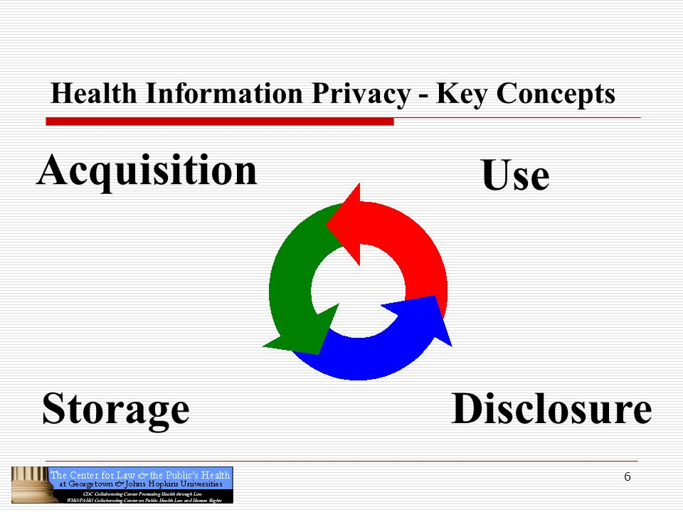 Health Information Privacy - Key Concepts