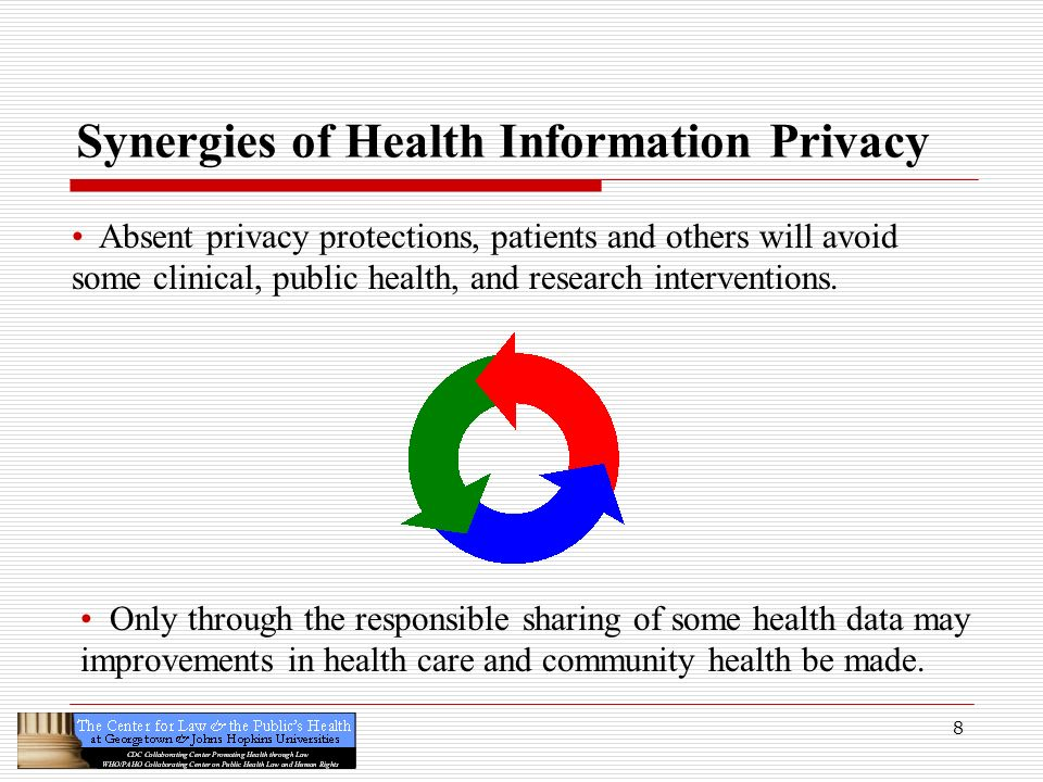 Synergies of Health Information Privacy