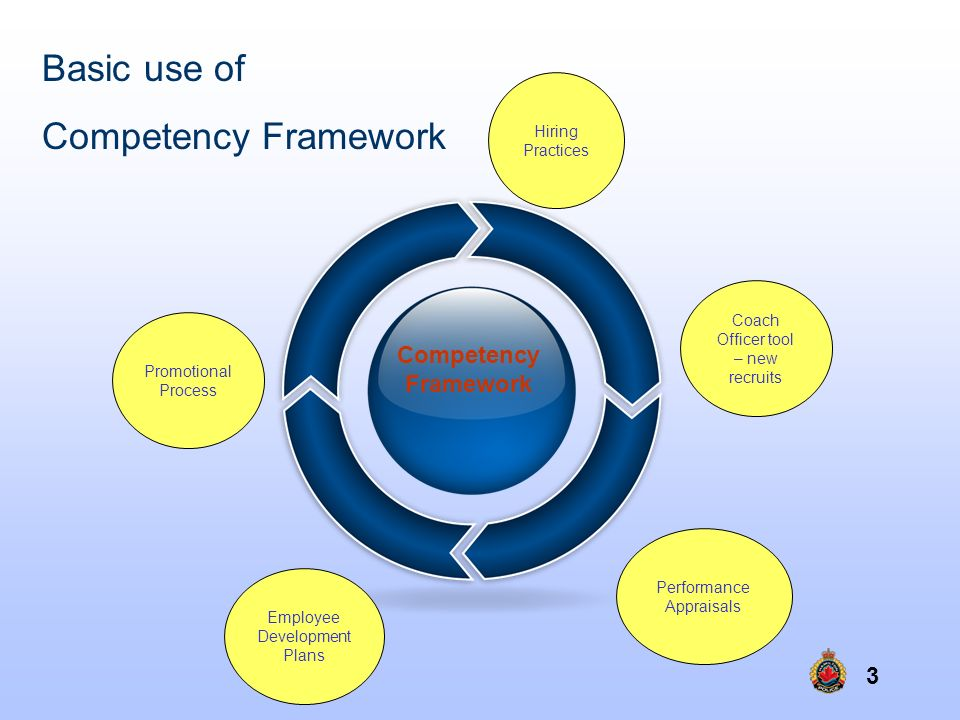 Basic use of Competency Framework Competency Framework