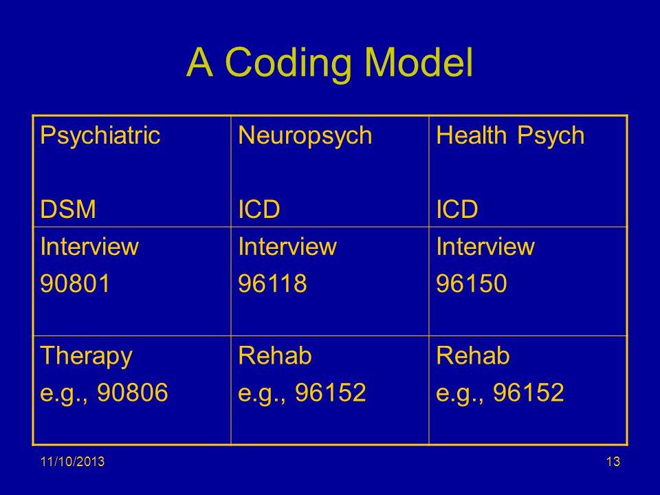 A Coding Model Psychiatric DSM Neuropsych ICD Health Psych Interview
