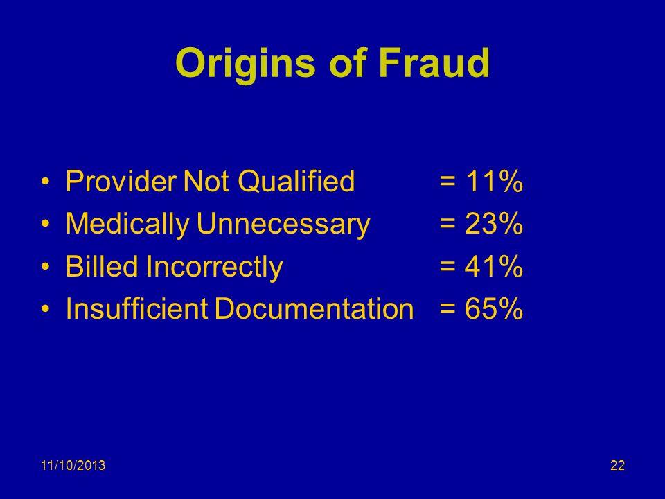 Origins of Fraud Provider Not Qualified = 11%