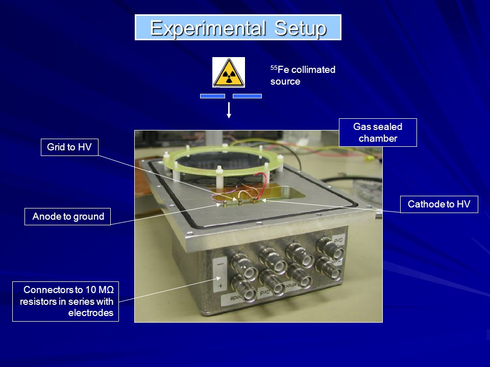 Experimental Setup 55Fe collimated source Gas sealed chamber