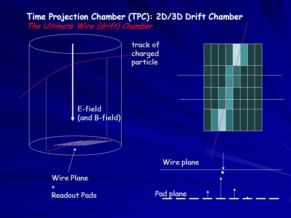 Time Projection Chamber (TPC): 2D/3D Drift Chamber