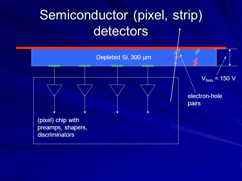 Semiconductor (pixel, strip) detectors