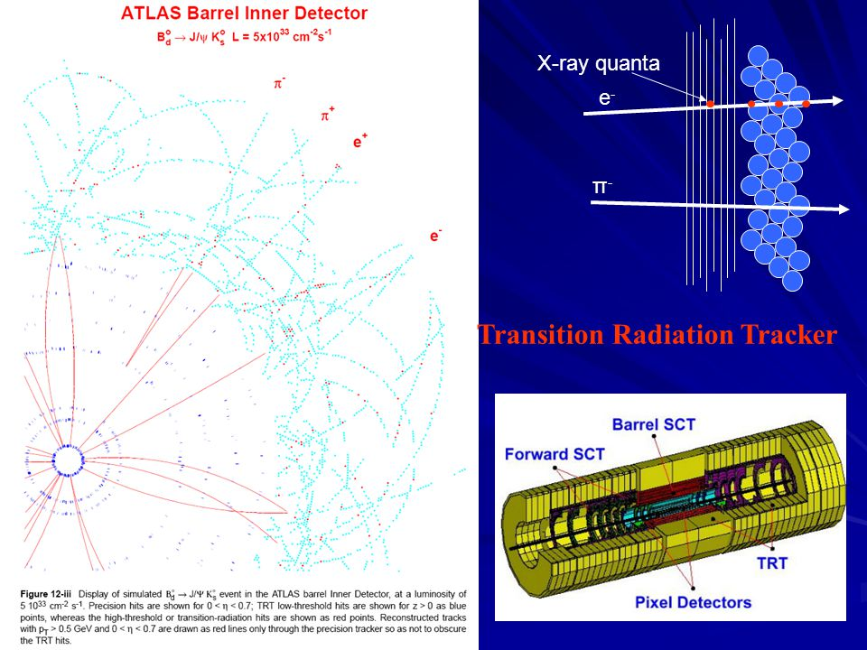 Transition Radiation Tracker