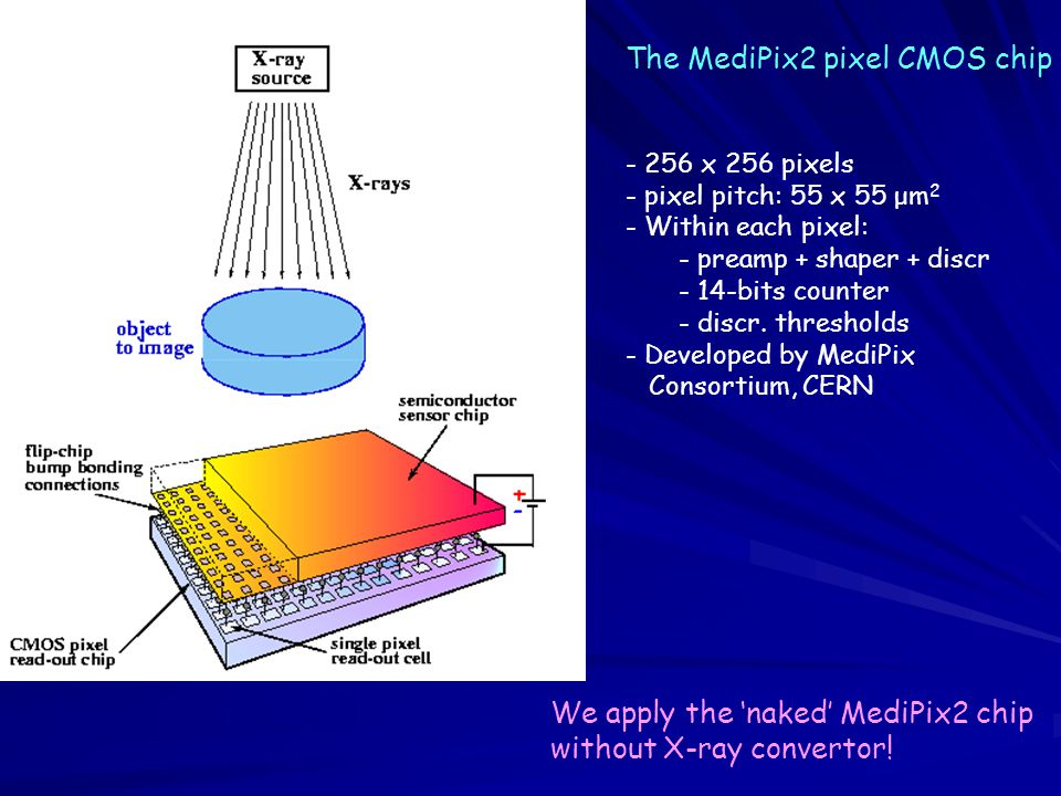 The MediPix2 pixel CMOS chip