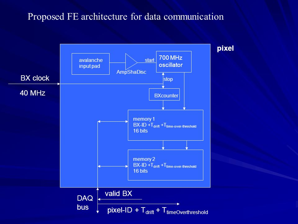 Proposed FE architecture for data communication