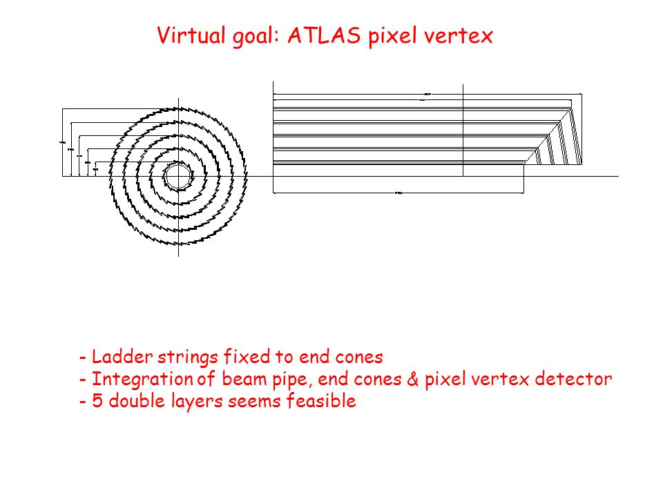 Virtual goal: ATLAS pixel vertex