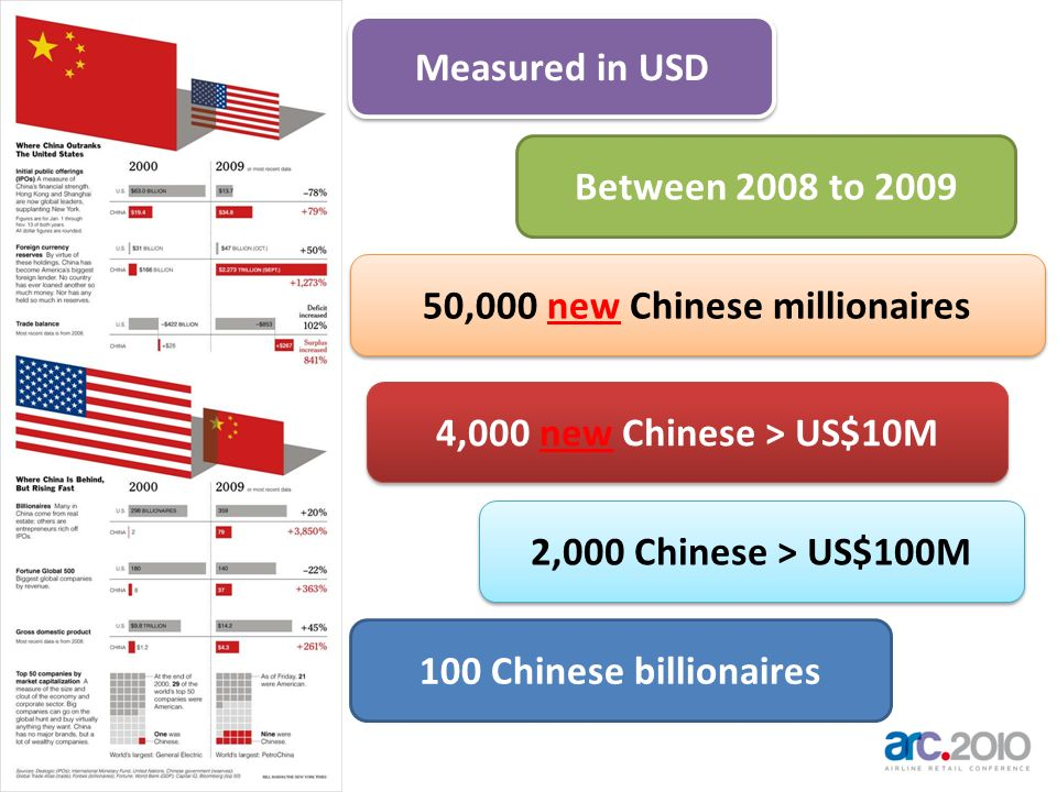 50,000 new Chinese millionaires