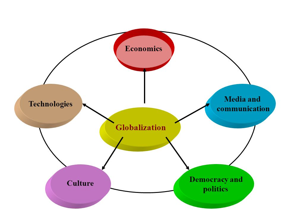 Globalization Economics Media and Technologies communication