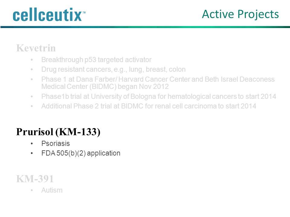 Active Projects Kevetrin Prurisol (KM-133) KM-391
