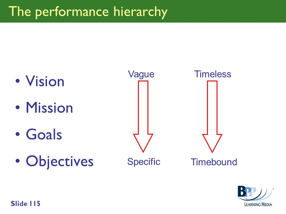 The performance hierarchy