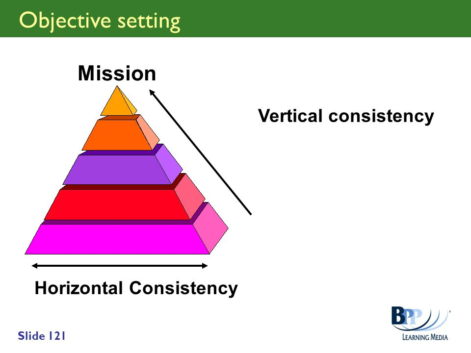 Objective setting Mission Vertical consistency Horizontal Consistency
