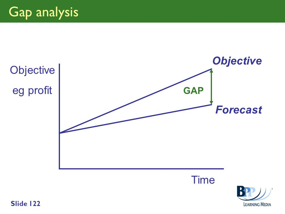 Gap analysis Objective Objective eg profit GAP Forecast Time