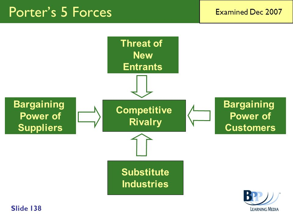 Porter's 5 Forces Threat of New Entrants Bargaining Power of Suppliers