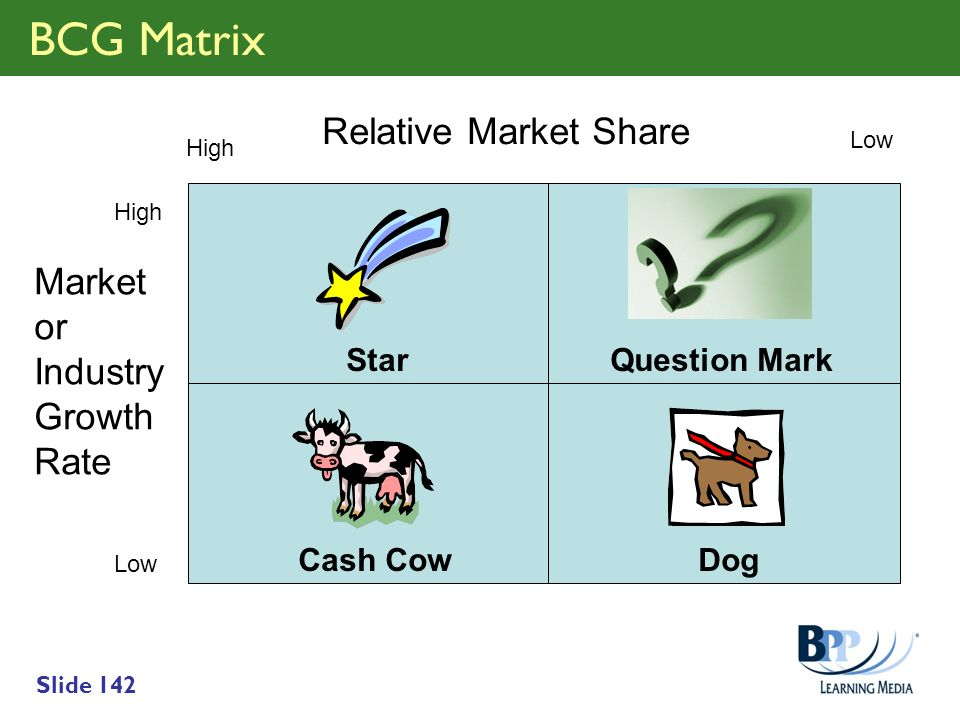 BCG Matrix Relative Market Share Market or Industry Growth Rate Star