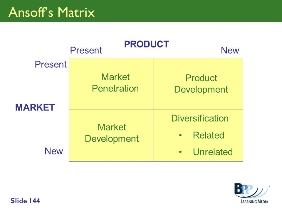 Ansoff's Matrix PRODUCT Present New Present Market Penetration