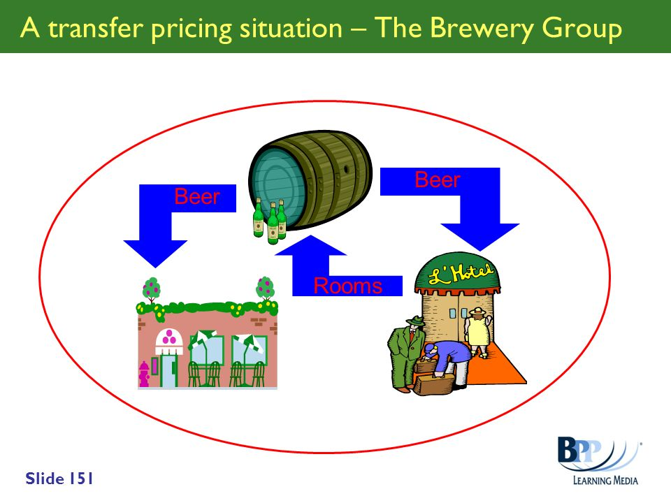 A transfer pricing situation – The Brewery Group