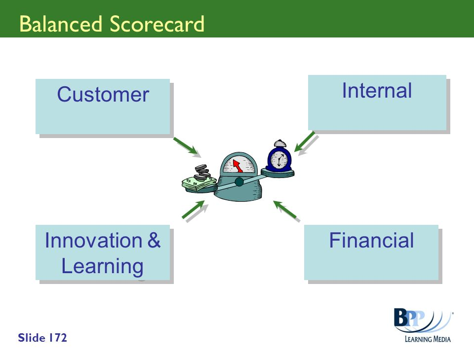 Balanced Scorecard Internal Customer Innovation & Learning Financial