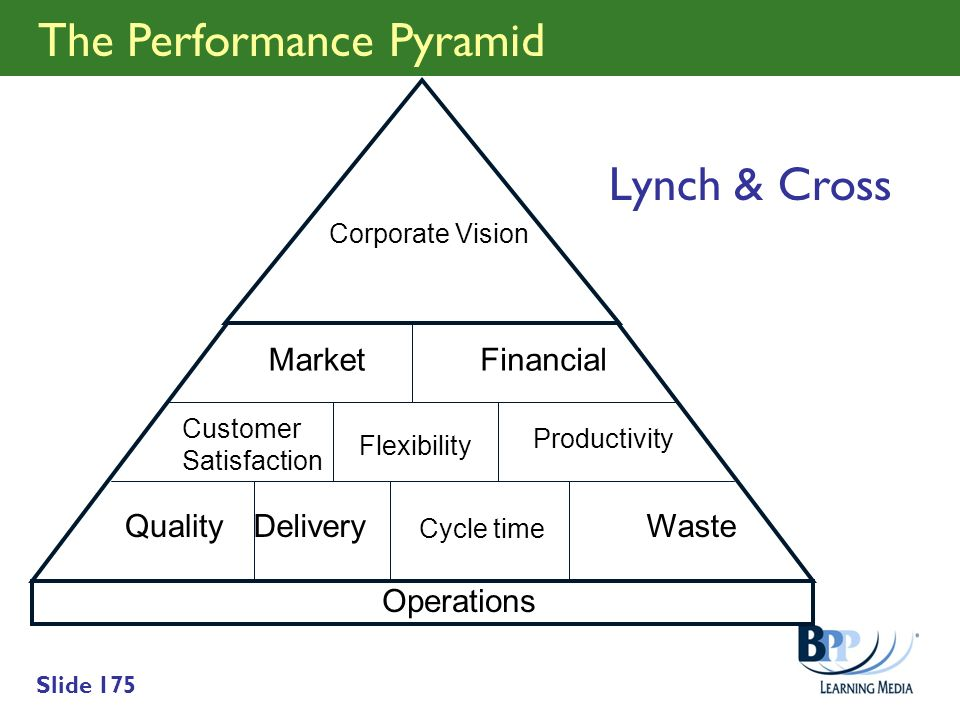 The Performance Pyramid