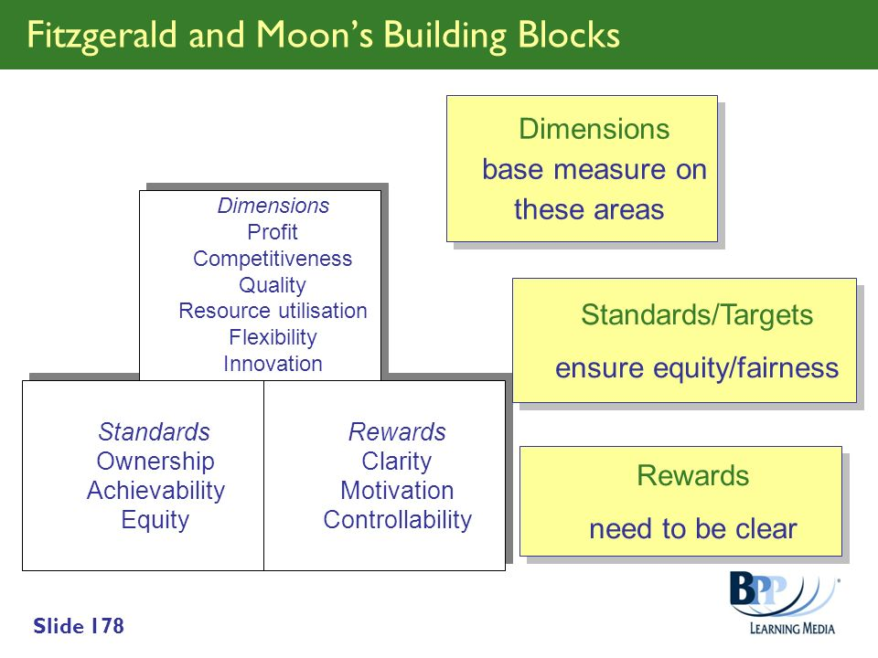 Fitzgerald and Moon's Building Blocks