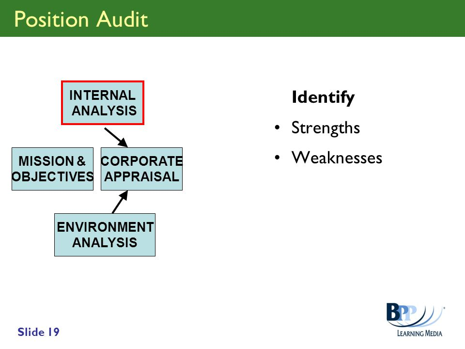 Position Audit Identify Strengths Weaknesses INTERNAL ANALYSIS
