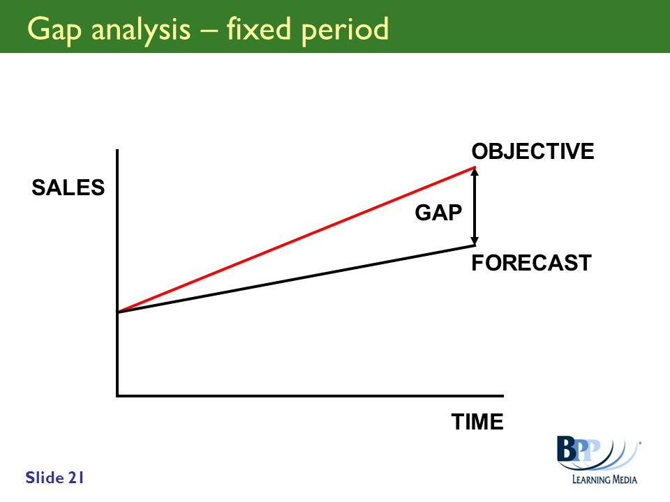 Gap analysis – fixed period