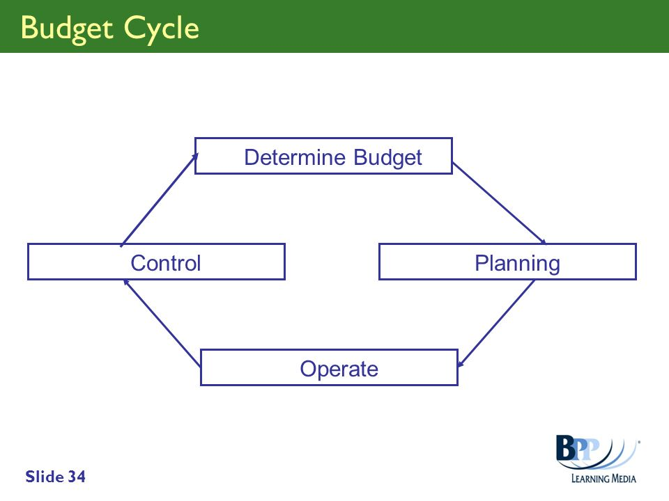 Budget Cycle Determine Budget Control Planning Operate
