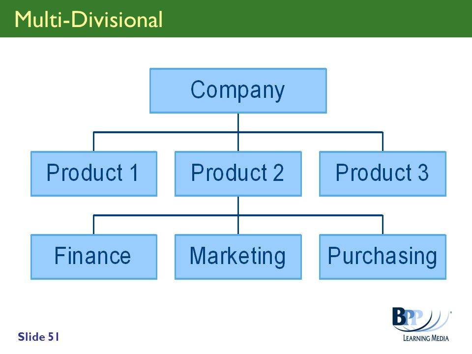 Multi-Divisional