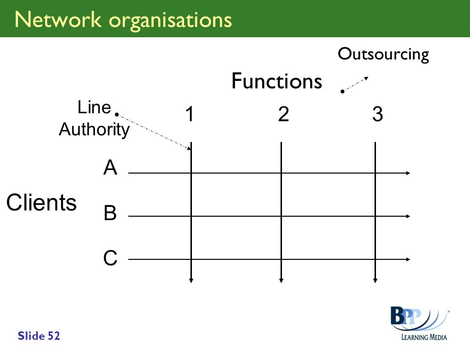 Network organisations