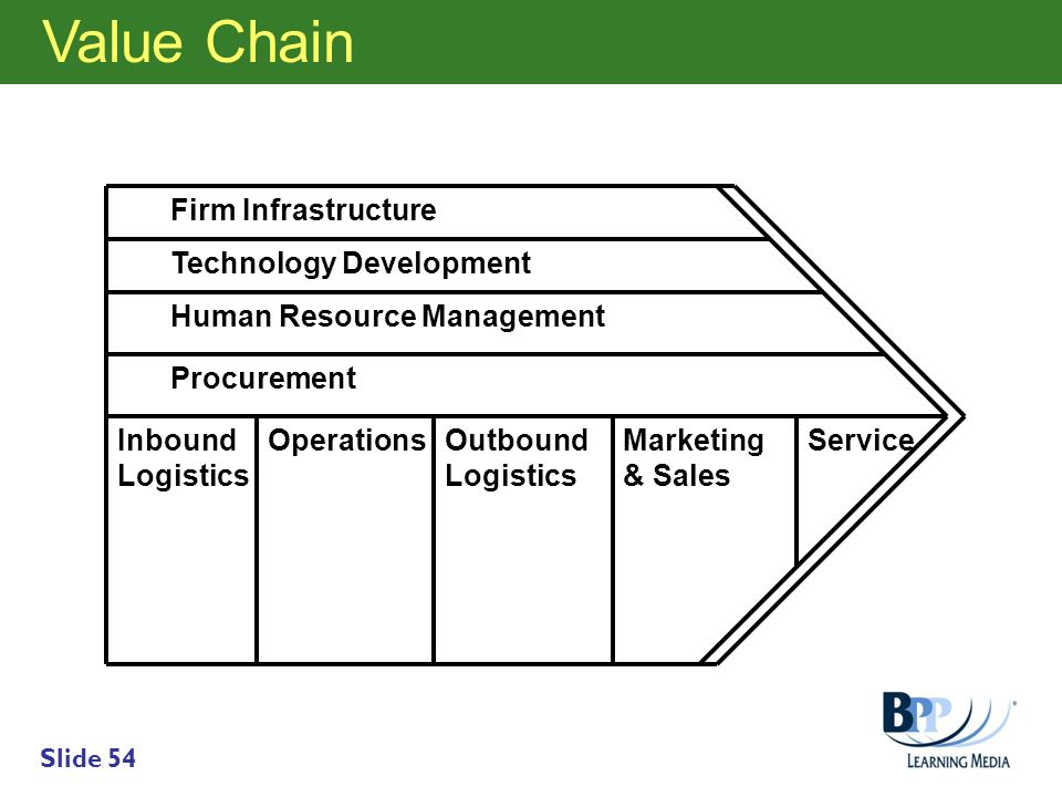 Value Chain Support Activities Firm Infrastructure