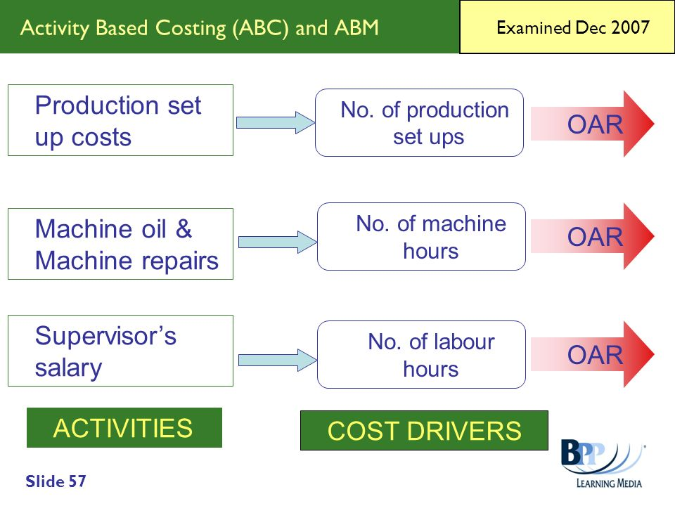 Activity Based Costing (ABC) and ABM