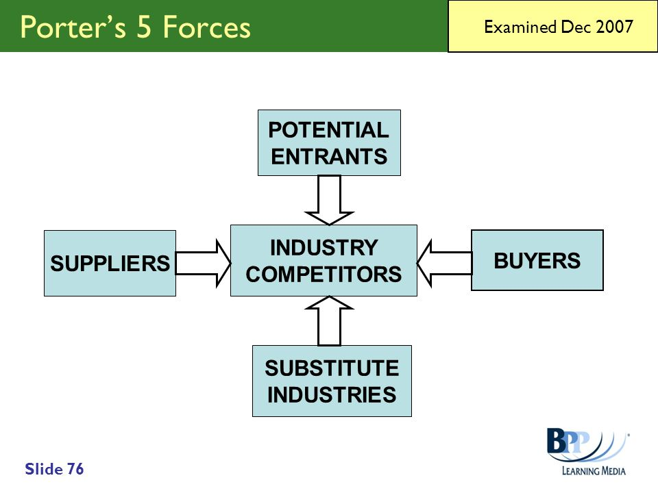 Porter's 5 Forces POTENTIAL ENTRANTS INDUSTRY SUPPLIERS BUYERS