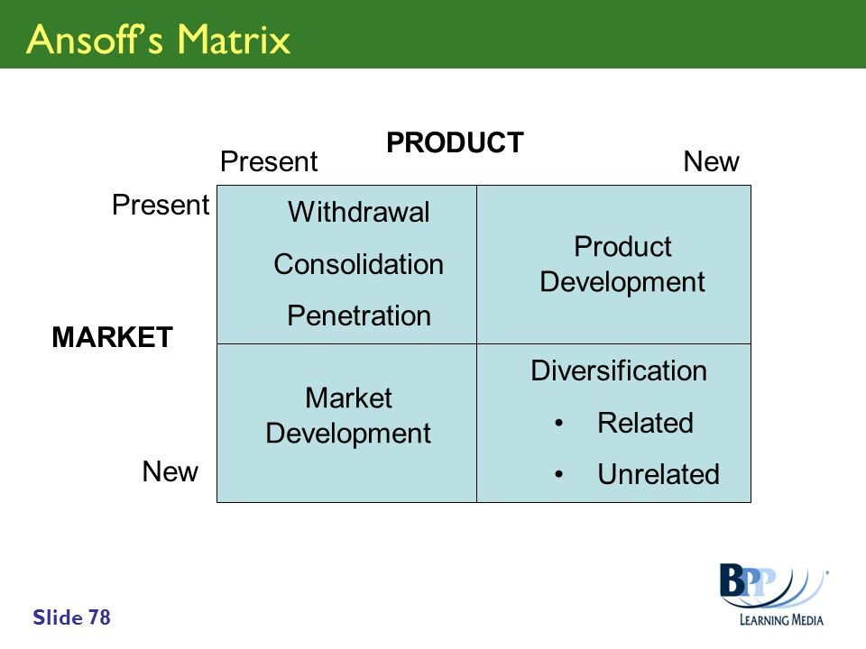Ansoff's Matrix PRODUCT Present New Present Withdrawal Consolidation