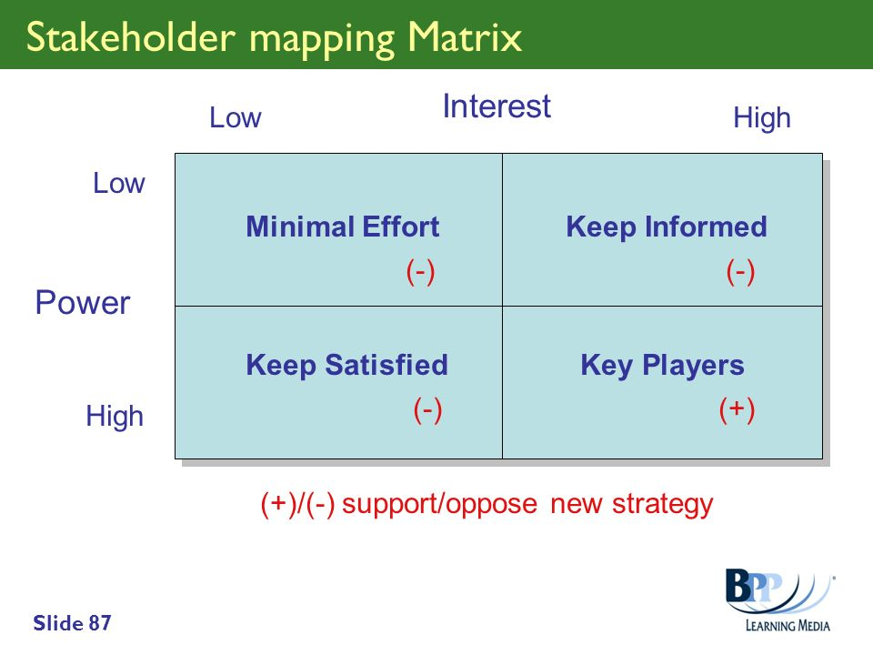 Stakeholder mapping Matrix