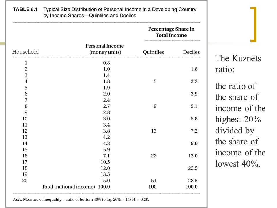 Household The Kuznets ratio: the ratio of the share of income of the highest 20% divided by the share of income of the lowest 40%.