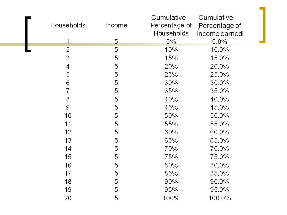 Cumulative Percentage of. income earned. Cumulative. Cummulative. Percentage of. income earned.