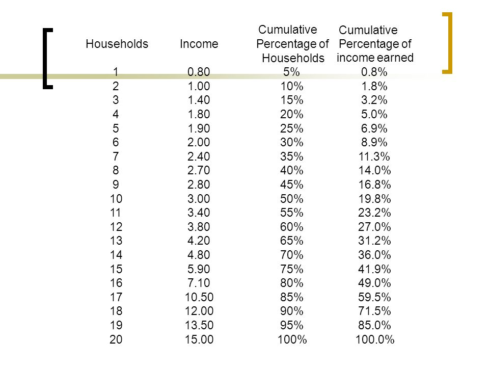 Cumulative Percentage of. income earned. Households. Income. Percentage of. Households. 1. 0.80.