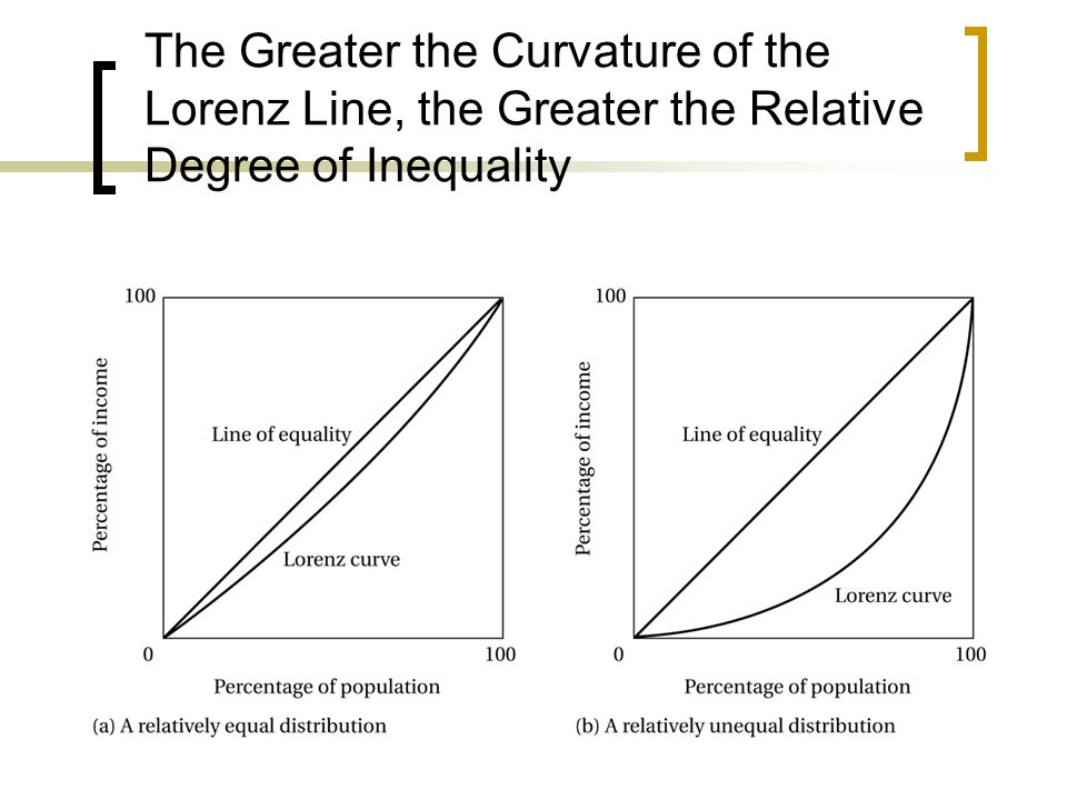 The Greater the Curvature of the Lorenz Line, the Greater the Relative Degree of Inequality