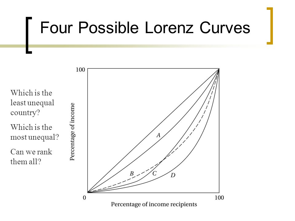 Four Possible Lorenz Curves