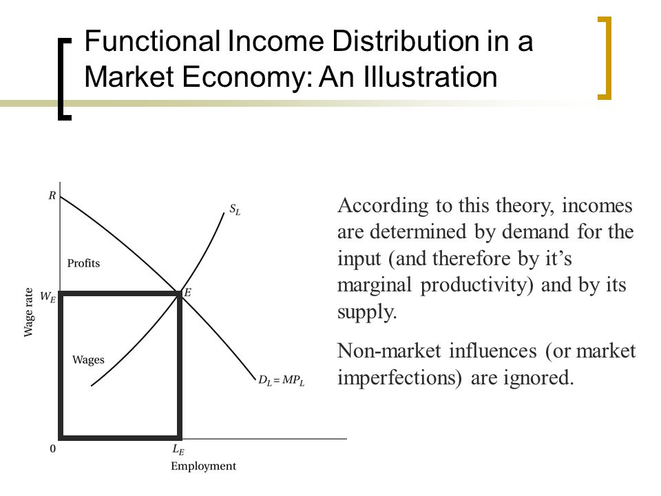 Functional Income Distribution in a Market Economy: An Illustration