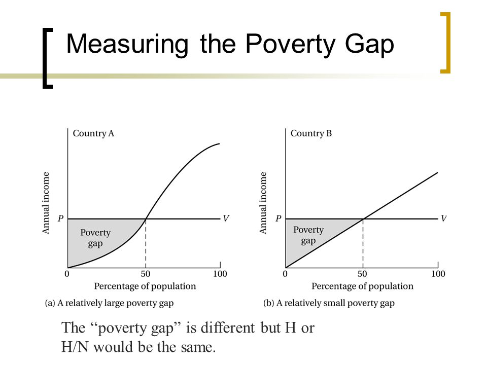 Measuring the Poverty Gap