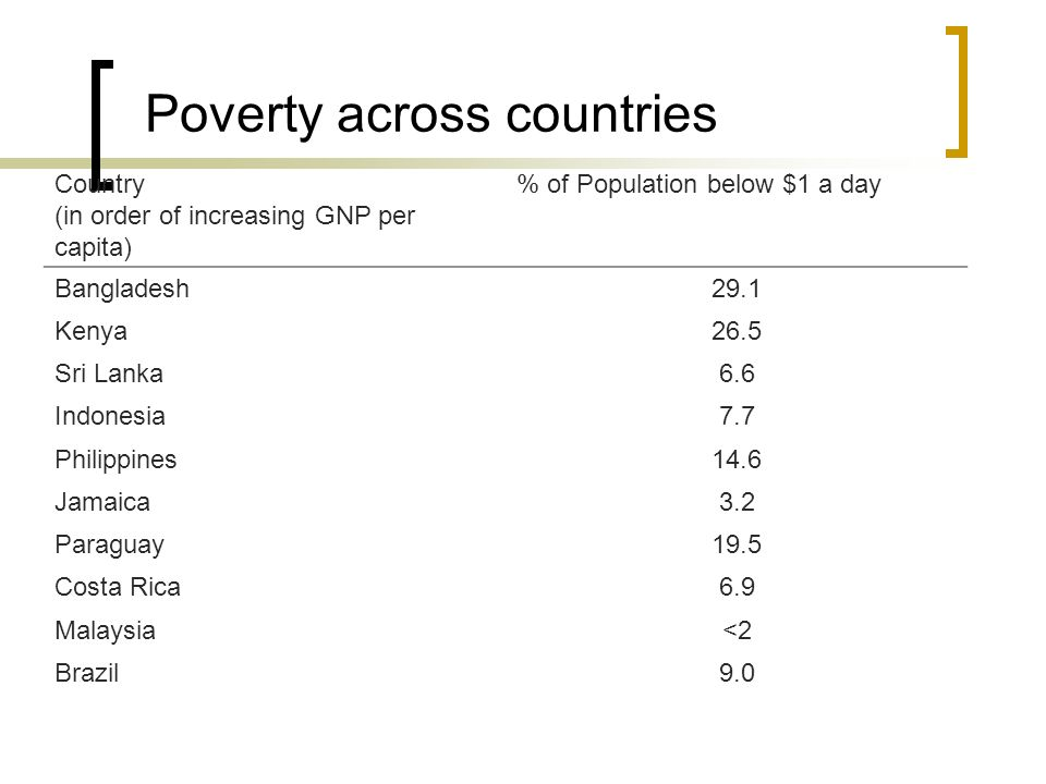 Poverty across countries