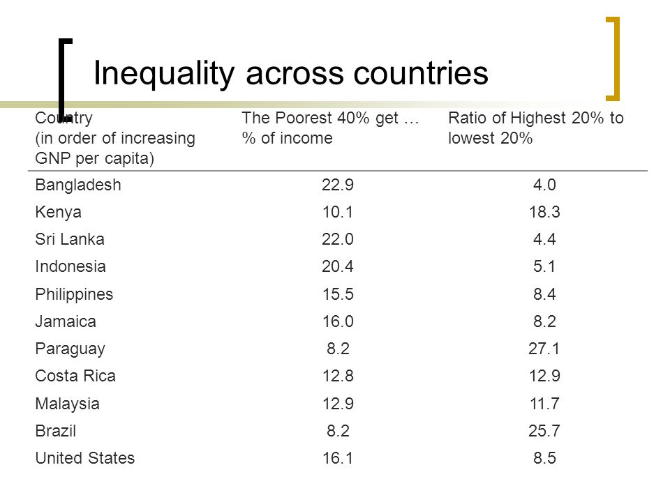 Inequality across countries
