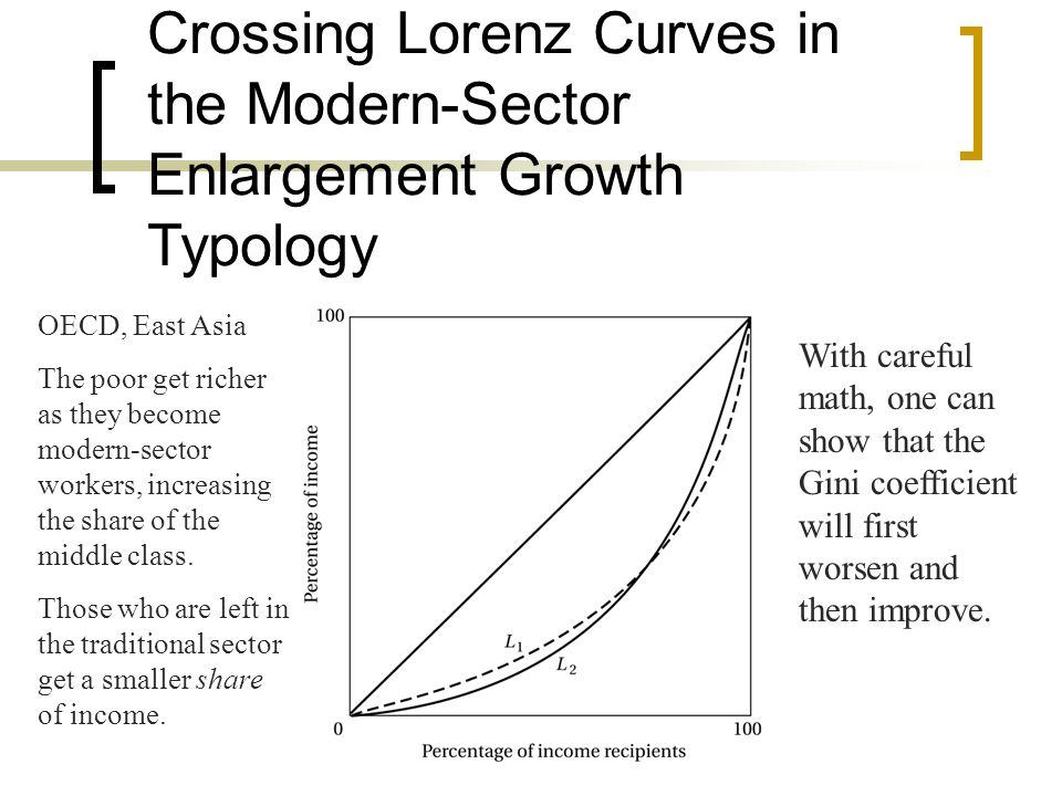 Crossing Lorenz Curves in the Modern-Sector Enlargement Growth Typology